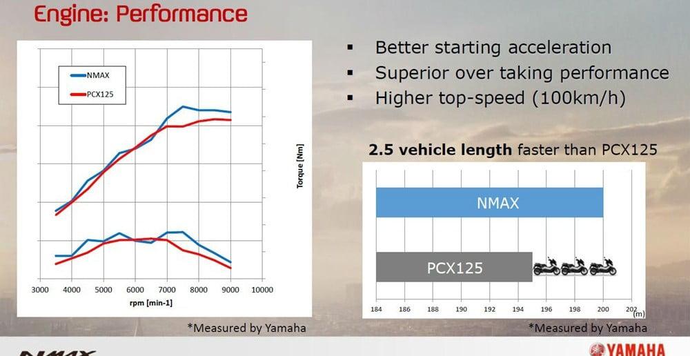 nmax-pcx-performans-karşılaştırma